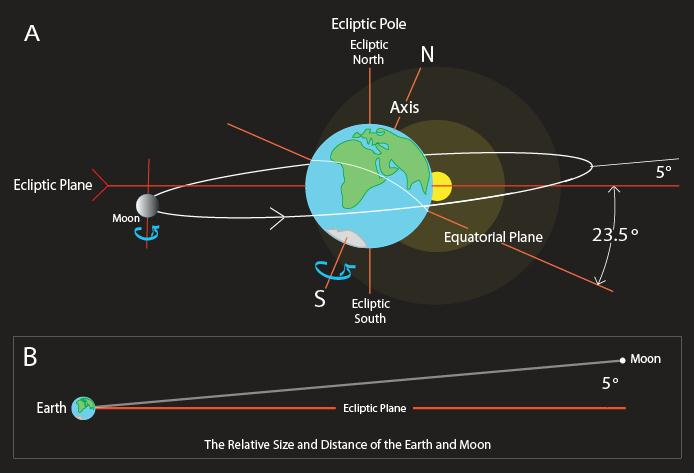 How The Earth Moves